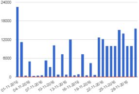 steps-per-month