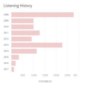 carocat-last-fm-listening-history